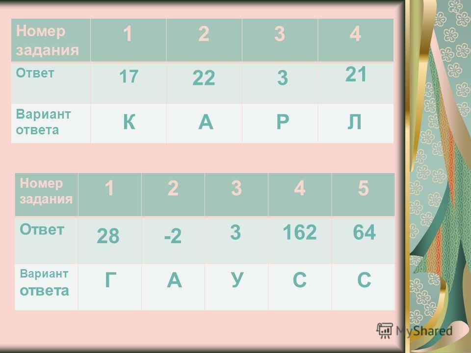 Номер задания 1234 Ответ Вариант ответа 17 22 3 21 КА РЛ Номер задания 12345 Ответ Вариант ответа 28-2 316264 ГАУСС
