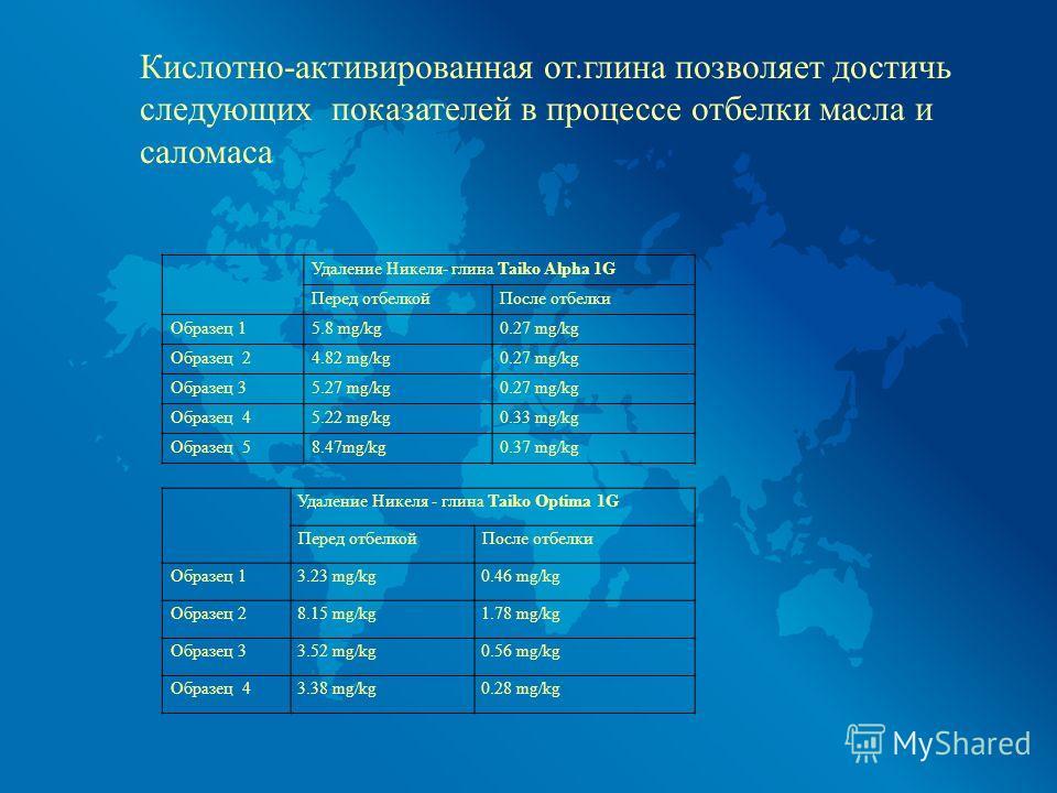 Кислотно-активированная от.глина позволяет достичь следующих показателей в процессе отбелки масла и саломаса Удаление Никеля- глина Taiko Alpha 1G Перед отбелкойПосле отбелки Образец 15.8 mg/kg0.27 mg/kg Образец 24.82 mg/kg0.27 mg/kg Образец 35.27 mg