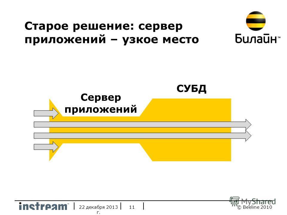 © Beeline 201022 декабря 2013 г. 11 Старое решение: сервер приложений – узкое место Сервер приложений СУБД