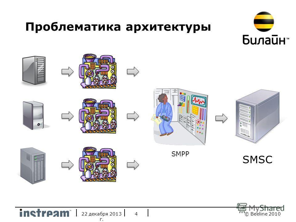 © Beeline 201022 декабря 2013 г. 4 SMSC Проблематика архитектуры SMPP