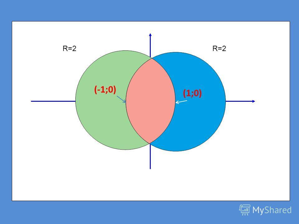 1;0 R=2 -1;0 R=2 (-1;0) (1;0)