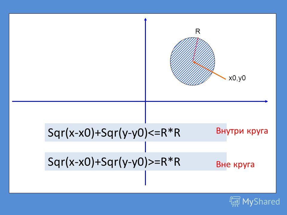 x0,y0 R Sqr(x-x0)+Sqr(y-y0)=R*R Внутри круга Вне круга