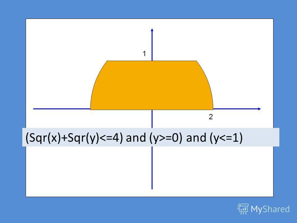 1 2 (Sqr(x)+Sqr(y) =0) and (y