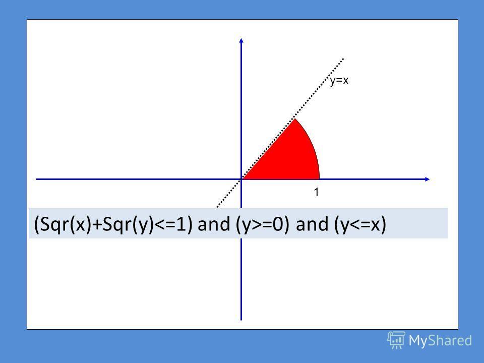 1 y=x (Sqr(x)+Sqr(y) =0) and (y
