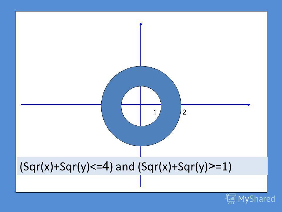 2 (Sqr(x)+Sqr(y) =1) 1