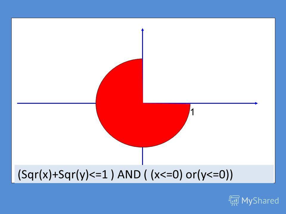 1 (Sqr(x)+Sqr(y)