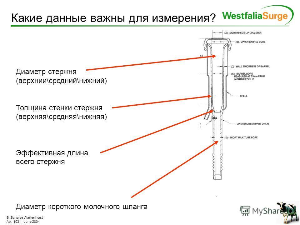 B. Schulze Wartenhorst Abt. 1031 June 2004 Какие данные важны? Стенки закраин с/без кольца Внешний диаметр сосковой резины Сосковое отверстие