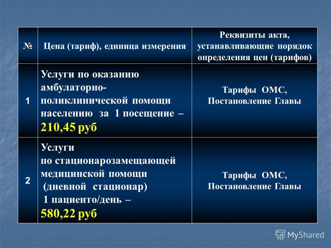 Цена (тариф), единица измерения Реквизиты акта, устанавливающие порядок определения цен (тарифов) 1 Услуги по оказанию амбулаторно- поликлинической помощи населению за 1 посещение – 210,45 руб Тарифы ОМС, Постановление Главы 2 Услуги по стационарозам