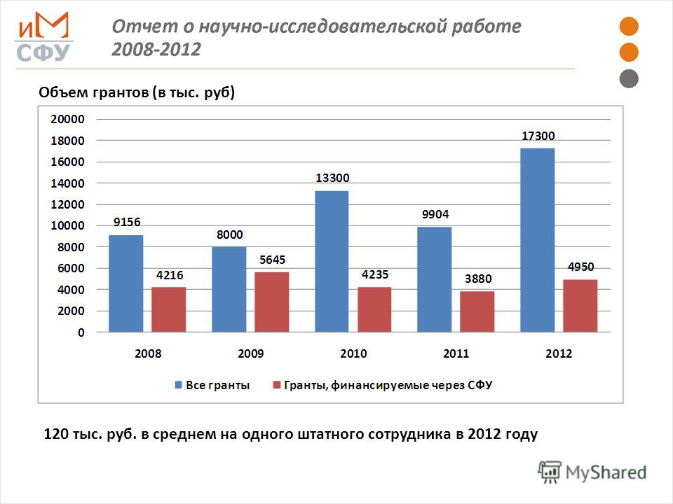 Объем грантов (в тыс. руб) 120 тыс. руб. в среднем на одного штатного сотрудника в 2012 году