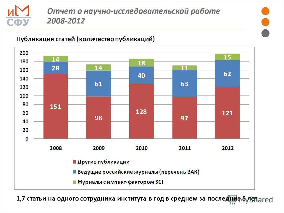Публикация статей (количество публикаций) 1,7 статьи на одного сотрудника института в год в среднем за последние 5 лет