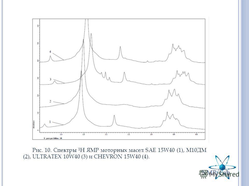 Рис. 10. Спектры 1 Н ЯМР моторных масел SAE 15W40 (1), М10ДМ (2), ULTRATEX 10W40 (3) и СHEVRON 15W40 (4).