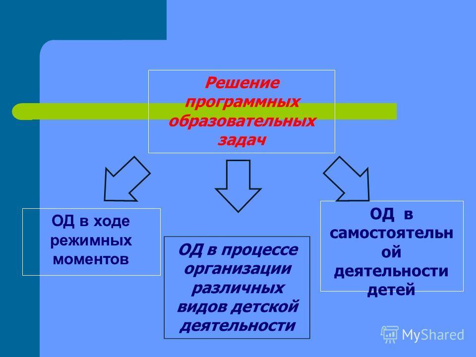 Решение программных образовательных задач ОД в самостоятельн ой деятельности детей ОД в ходе режимных моментов ОД в процессе организации различных видов детской деятельности