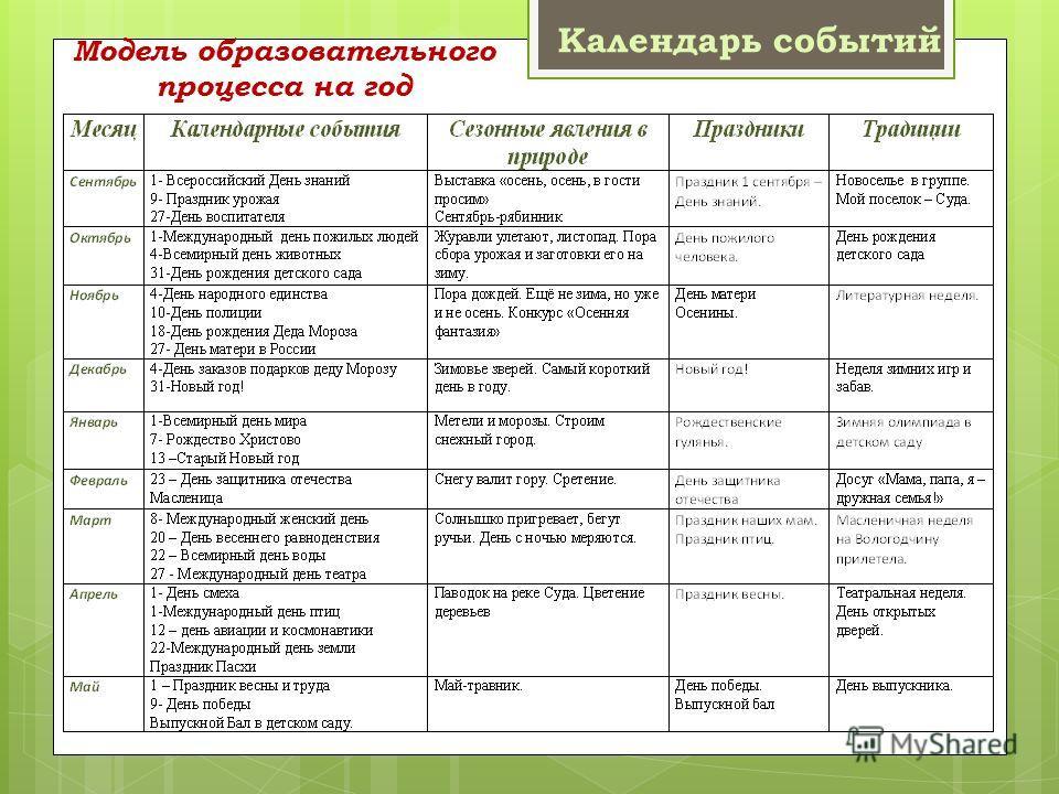 Модель образовательного процесса на год Календарь событий