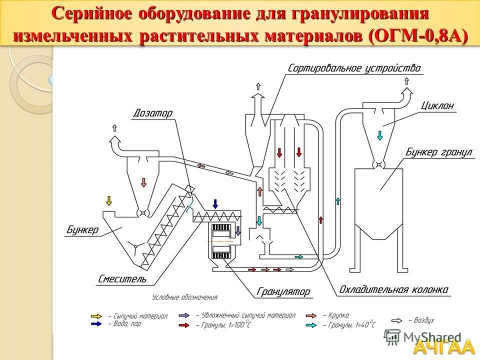 Серийное оборудование для гранулирования измельченных растительных материалов (ОГМ-0,8А)