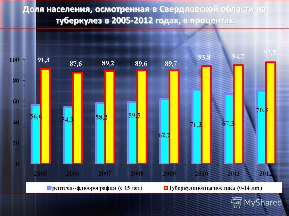Доля населения, осмотренная в Свердловской области на туберкулез в 2005-2012 годах, в процентах