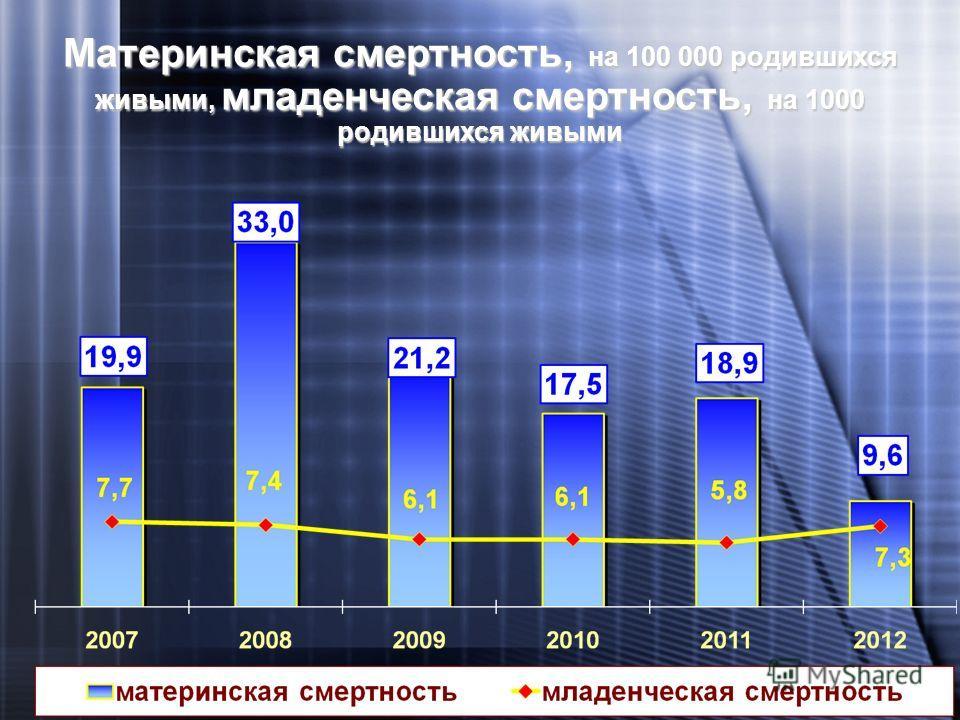 17 Материнская смертность, на 100 000 родившихся живыми, младенческая смертность, на 1000 родившихся живыми