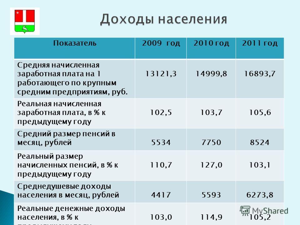 Показатель2009 год2010 год2011 год Средняя начисленная заработная плата на 1 работающего по крупным средним предприятиям, руб. 13121,314999,816893,7 Реальная начисленная заработная плата, в % к предыдущему году 102,5103,7105,6 Средний размер пенсий в