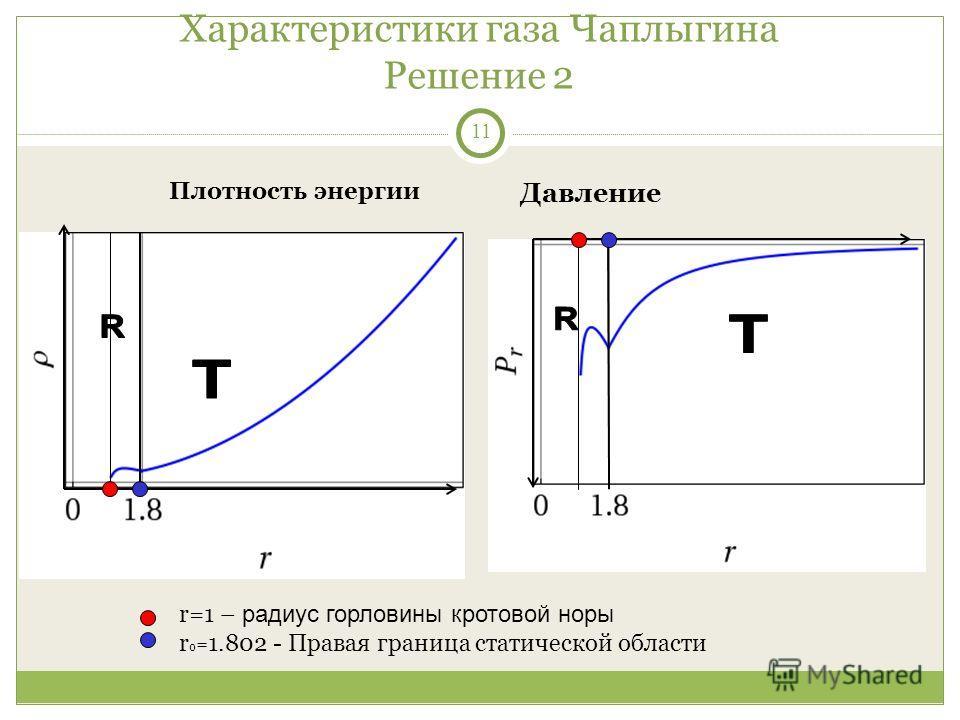 11 Характеристики газа Чаплыгина Решение 2 Плотность энергии Давление r=1 – радиус горловины кротовой норы r 0 = 1.802 - Правая граница статической области