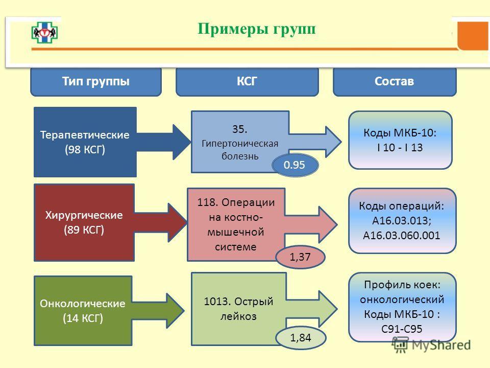 Примеры групп Тип группыКСГСостав Терапевтические (98 КСГ) Хирургические (89 КСГ) Онкологические (14 КСГ) 35. Гипертоническая болезнь 118. Операции на костно- мышечной системе 1013. Острый лейкоз Коды МКБ-10: I 10 - I 13 Коды операций: А16.03.013; А1