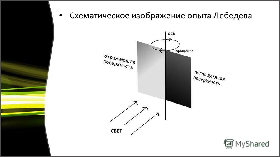 Схематическое изображение опыта Лебедева