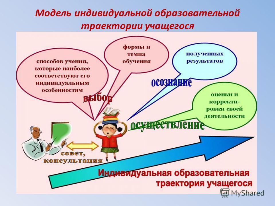 Модель индивидуальной образовательной траектории учащегося