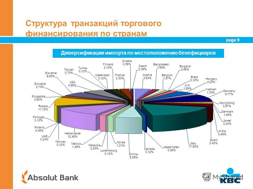 page 9 9 Структура транзакций торгового финансирования по странам Диверсификация импорта по местоположению бенефициаров