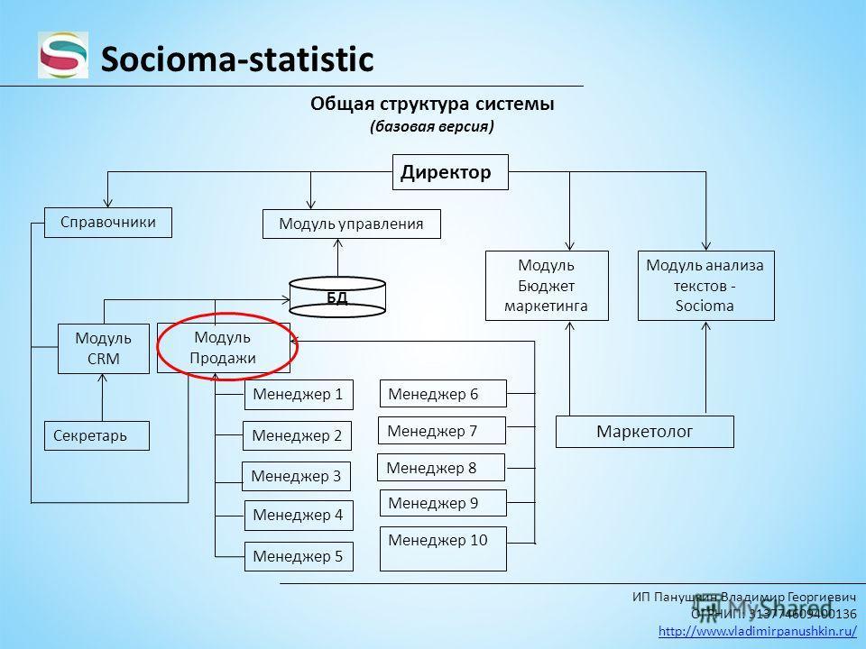 Socioma-statistic Общая структура системы (базовая версия) Модуль Продажи Модуль управления Модуль CRM Модуль Бюджет маркетинга Модуль анализа текстов - Socioma БД Директор Секретарь Менеджер 1 Менеджер 2 Менеджер 3 Менеджер 4 Менеджер 5 Менеджер 6 М