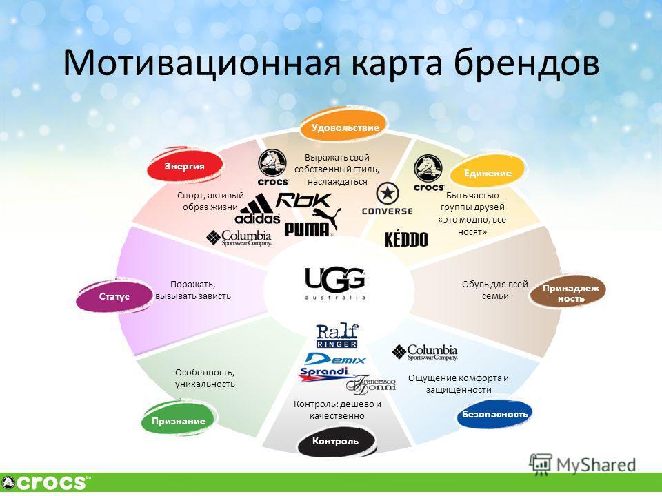 Мотивационная карта брендов Принадлеж ность Статус Контроль Безопасность Удовольствие Признание Энергия Особенность, уникальность Быть частью группы друзей «это модно, все носят» Выражать свой собственный стиль, наслаждаться Контроль: дешево и качест