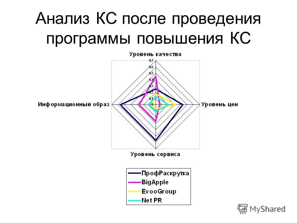 Анализ КС после проведения программы повышения КС