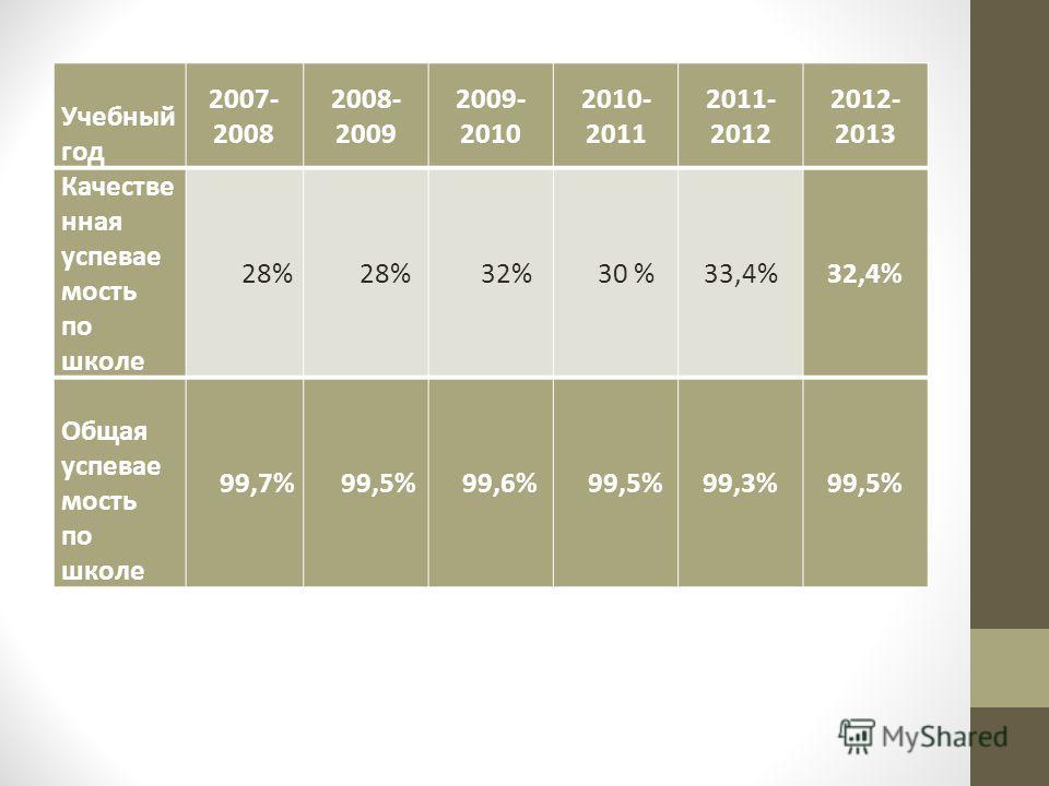 Учебный год 2007- 2008 2008- 2009 2009- 2010 2010- 2011 2011- 2012 2012- 2013 Качестве нная успевае мость по школе 28% 32% 30 %33,4%32,4% Общая успевае мость по школе 99,7% 99,5% 99,6% 99,5%99,3%99,5%