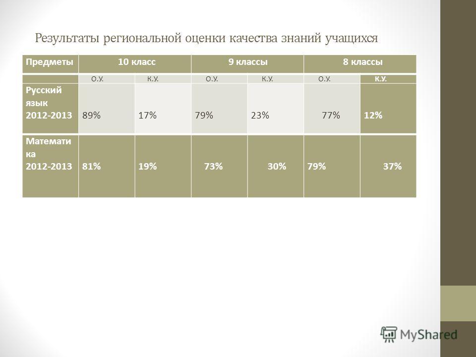 Результаты региональной оценки качества знаний учащихся Предметы 10 класс 9 классы 8 классы О.У. К.У. О.У. К.У. О.У. К.У. Русский язык 2012-2013 89% 17% 79% 23% 77% 12% Математи ка 2012-2013 81% 19% 73% 30% 79% 37%