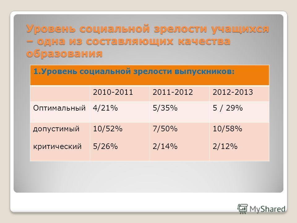 Уровень социальной зрелости учащихся – одна из составляющих качества образования 1.Уровень социальной зрелости выпускников: 2010-20112011-20122012-2013 Оптимальный4/21%5/35%5 / 29% допустимый критический 10/52% 5/26% 7/50% 2/14% 10/58% 2/12%