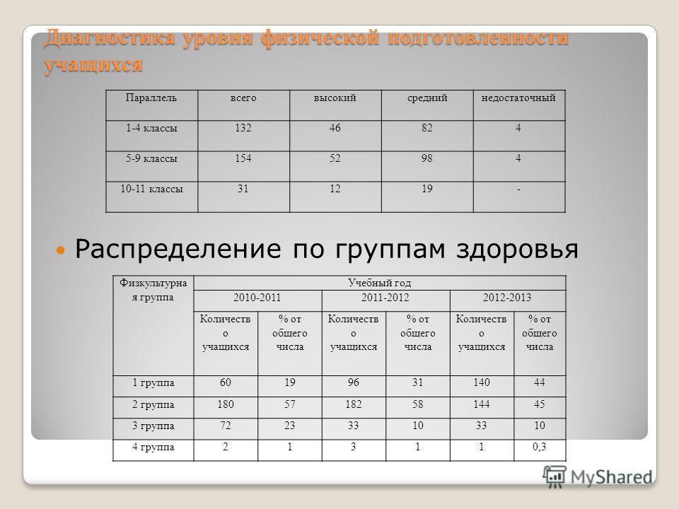 Диагностика уровня физической подготовленности учащихся Параллельвсеговысокийсреднийнедостаточный 1-4 классы13246824 5-9 классы15452984 10-11 классы311219- Физкультурна я группа Учебный год 2010-20112011-20122012-2013 Количеств о учащихся % от общего