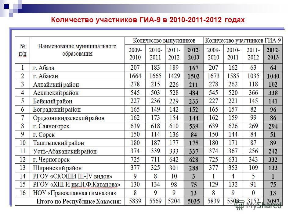 Количество участников ГИА-9 в 2010-2011-2012 годах