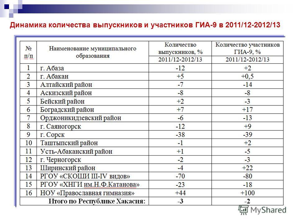 Динамика количества выпускников и участников ГИА-9 в 2011/12-2012/13
