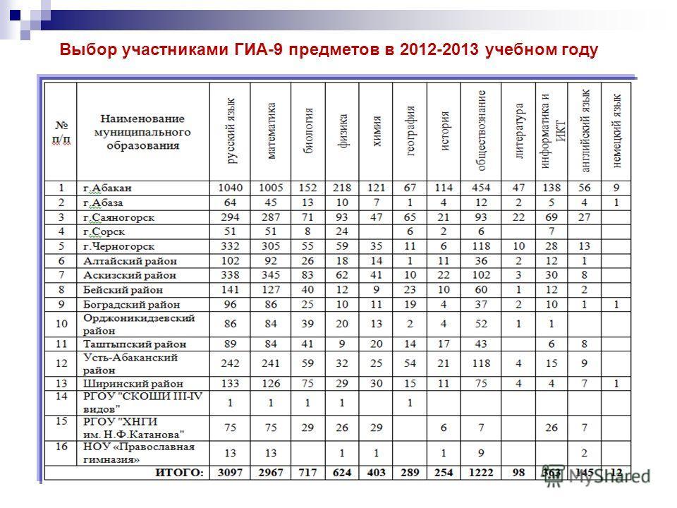 Выбор участниками ГИА-9 предметов в 2012-2013 учебном году