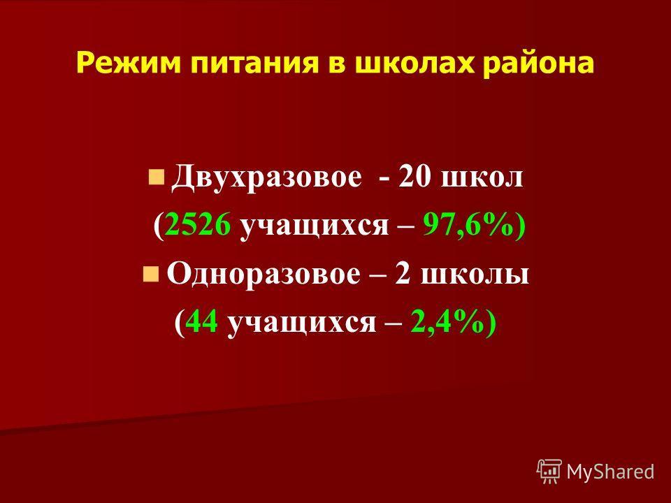 Режим питания в школах района Двухразовое - 20 школ (2526 учащихся – 97,6%) Одноразовое – 2 школы (44 учащихся – 2,4%)