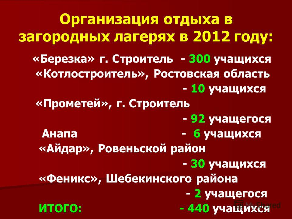 Организация отдыха в загородных лагерях в 2012 году: «Березка» г. Строитель - 300 учащихся «Котлостроитель», Ростовская область - 10 учащихся «Прометей», г. Строитель - 92 учащегося Анапа - 6 учащихся «Айдар», Ровеньской район - 30 учащихся «Феникс»,