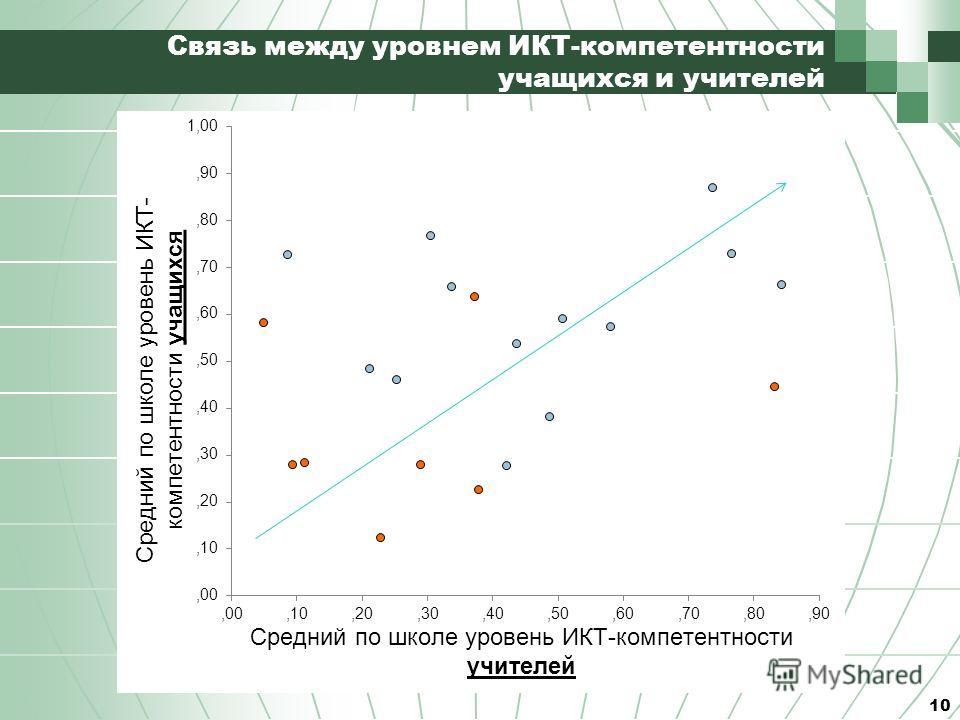 Связь между уровнем ИКТ-компетентности учащихся и учителей 10