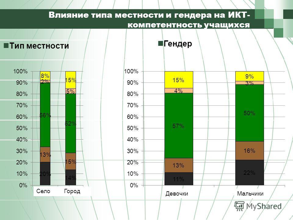 Влияние типа местности и гендера на ИКТ- компетентность учащихся Тип местности Гендер Село Город ДевочкиМальчики