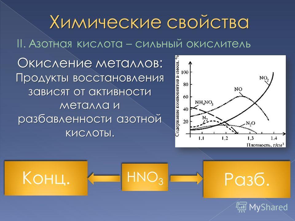 Химические свойства II. Азотная кислота – сильный окислитель Окисление металлов: Продукты восстановления зависят от активности металла и разбавленности азотной кислоты. HNO 3 Конц. Разб.
