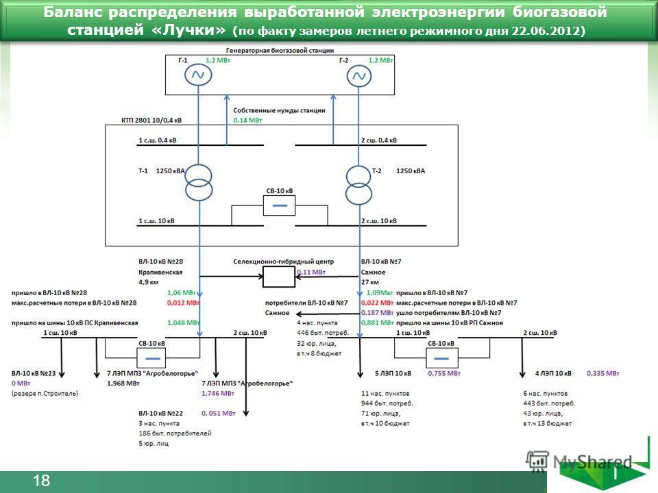 Баланс распределения выработанной электроэнергии биогазовой станцией «Лучки» (по факту замеров летнего режимного дня 22.06.2012) 18