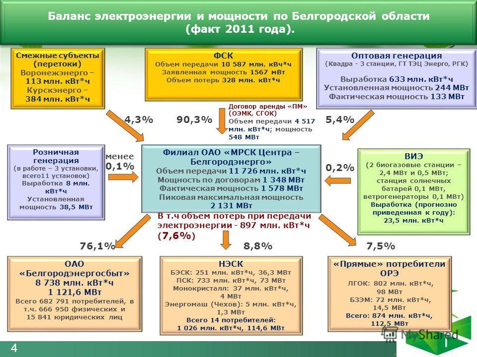 Баланс электроэнергии и мощности по Белгородской области (факт 2011 года). Баланс электроэнергии и мощности по Белгородской области (факт 2011 года). Филиал ОАО «МРСК Центра – Белгородэнерго» Объем передачи 11 726 млн. кВт*ч Мощность по договорам 1 3