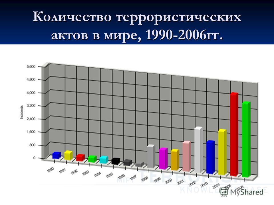 Количество террористических актов в мире, 1990-2006гг.