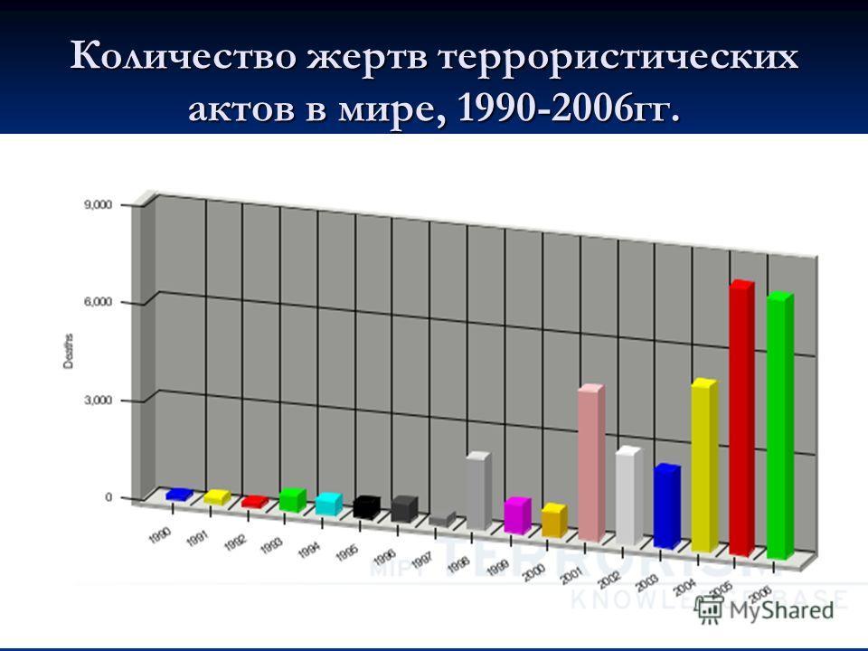 Количество жертв террористических актов в мире, 1990-2006гг.