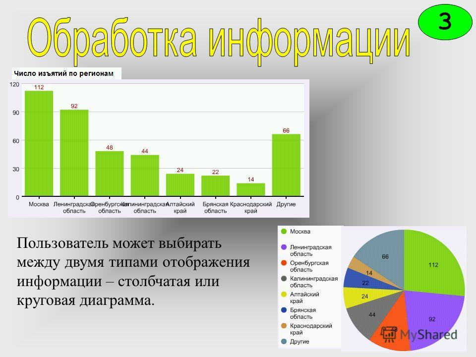 3 Пользователь может выбирать между двумя типами отображения информации – столбчатая или круговая диаграмма.