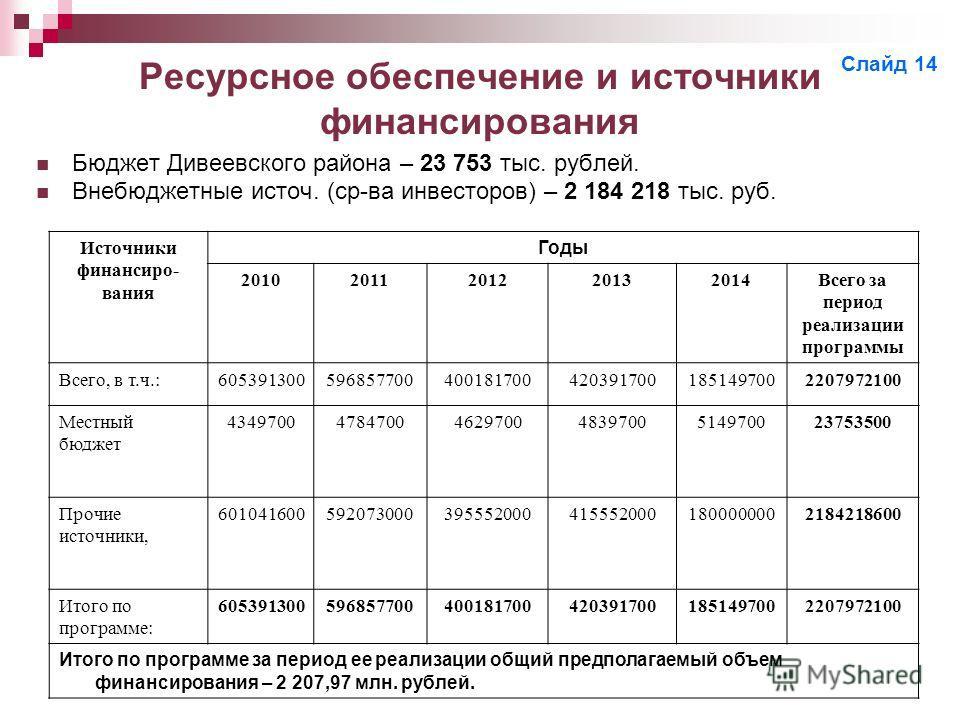 Ресурсное обеспечение и источники финансирования Бюджет Дивеевского района – 23 753 тыс. рублей. Внебюджетные источ. (ср-ва инвесторов) – 2 184 218 тыс. руб. Источники финансиро- вания Годы 20102011201220132014Всего за период реализации программы Все