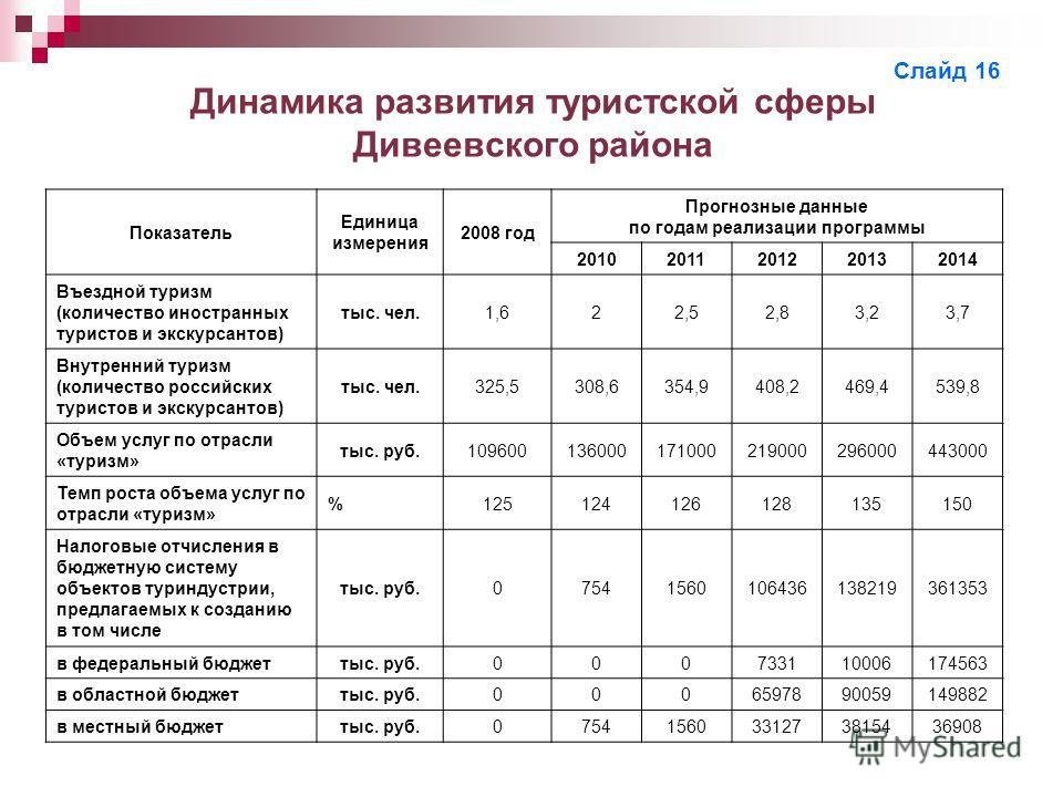 Динамика развития туристской сферы Дивеевского района Показатель Единица измерения 2008 год Прогнозные данные по годам реализации программы 201020112012 20132014 Въездной туризм (количество иностранных туристов и экскурсантов) тыс. чел.1,622,52,8 3,2