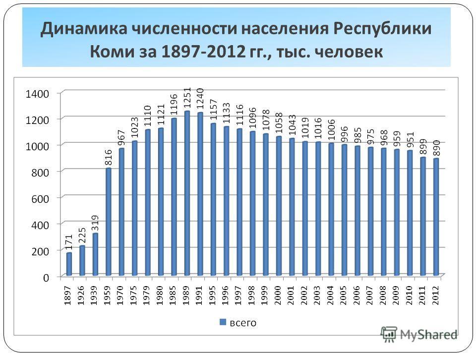 Динамика численности населения Республики Коми за 1897-2012 гг., тыс. человек