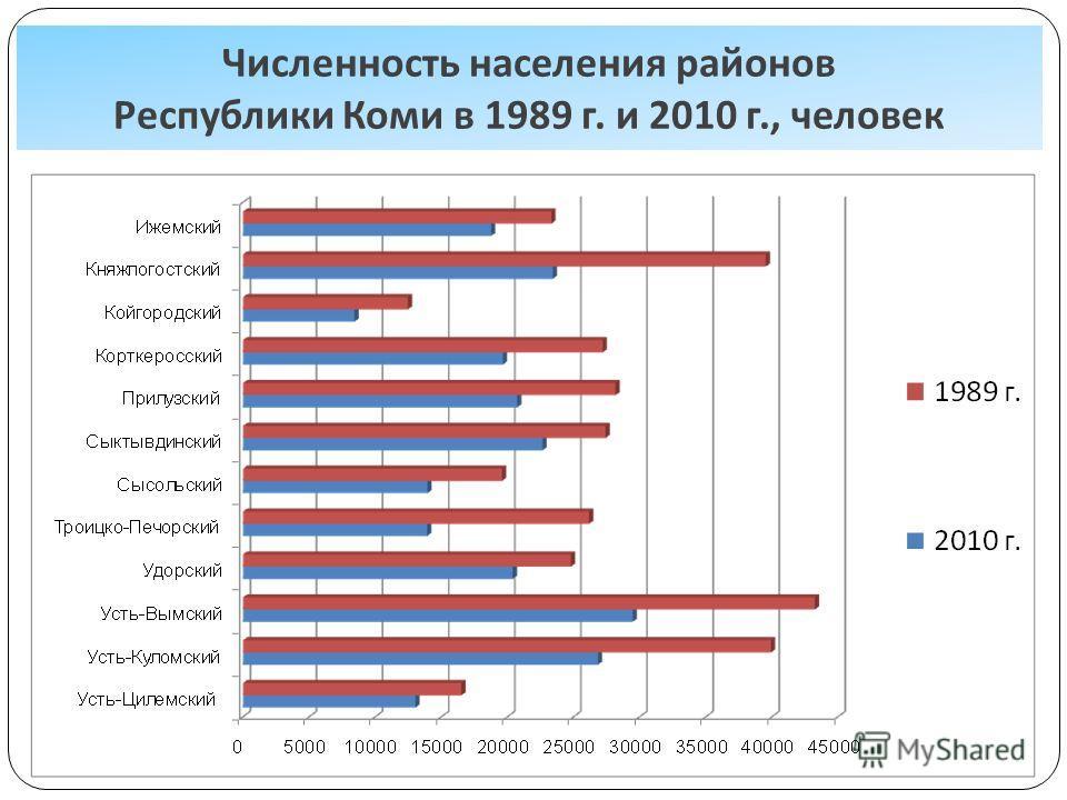 Численность населения районов Республики Коми в 1989 г. и 2010 г., человек